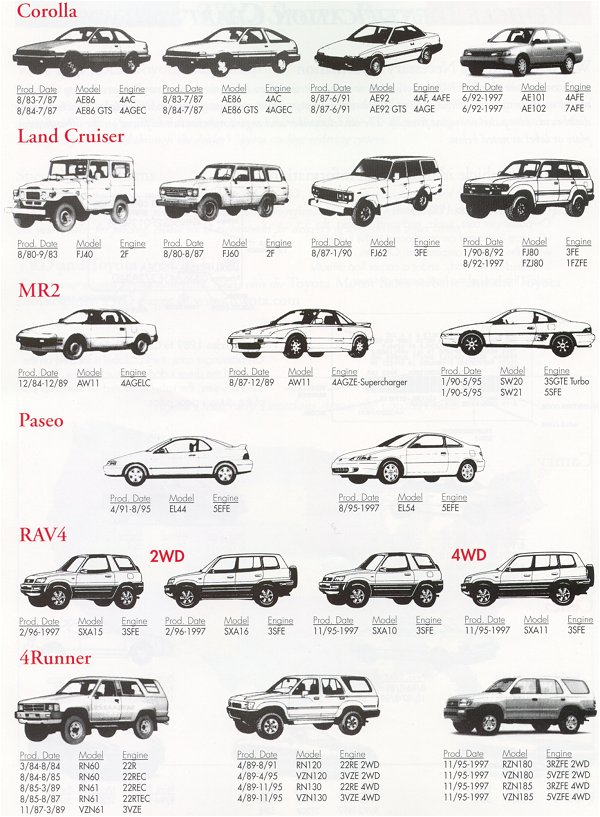 Technical information corolla land cruiser mr2 paseo rav4 4runner sciox Choice Image
